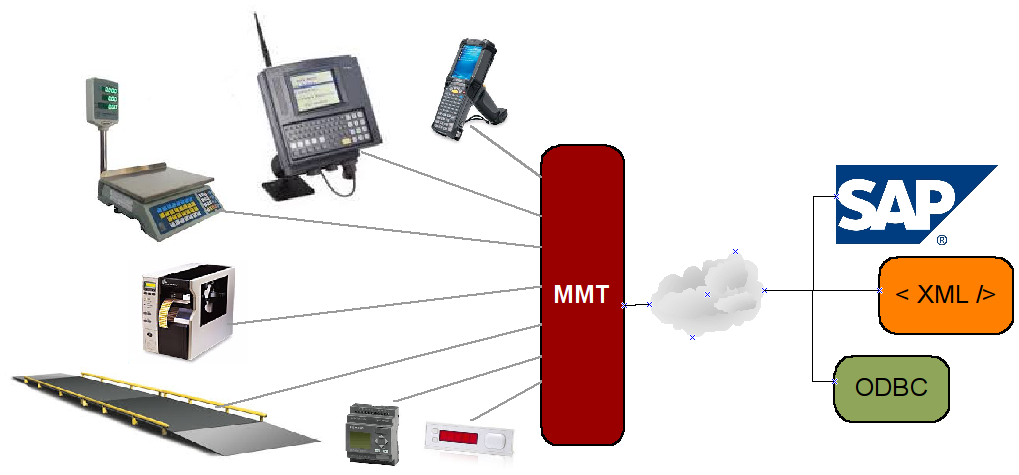 MMT Connectivity